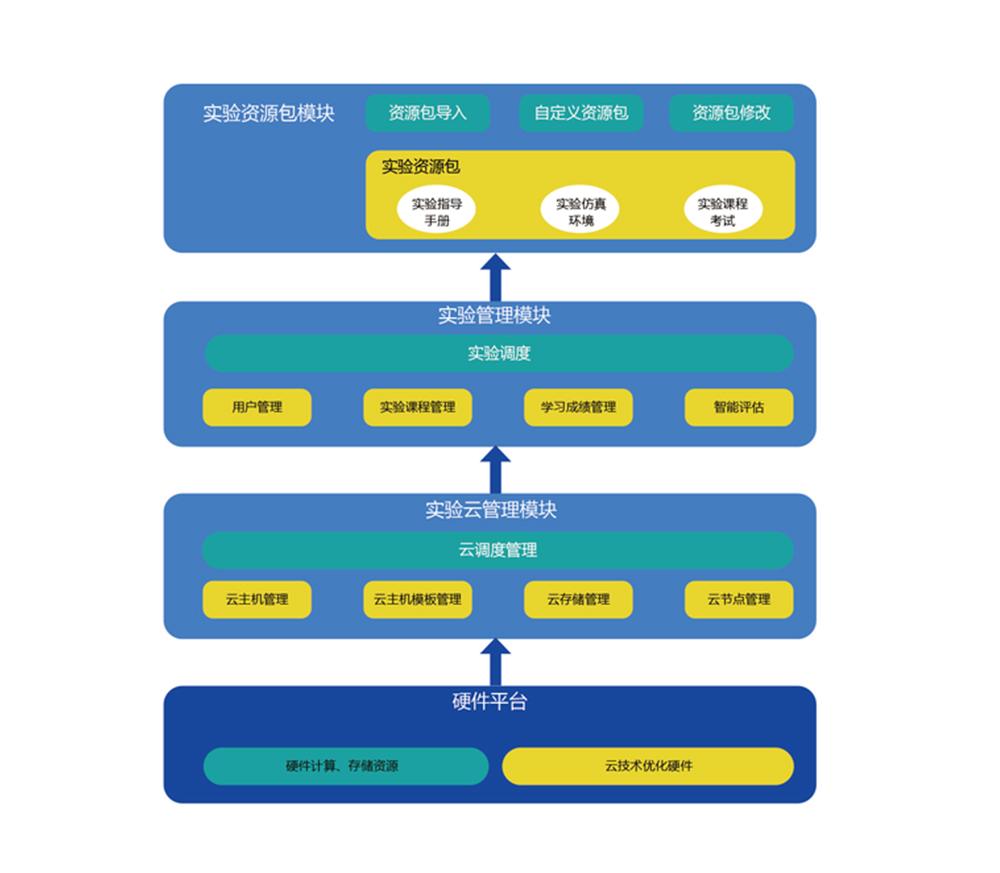 唯众云虚拟实训平台技术构架图