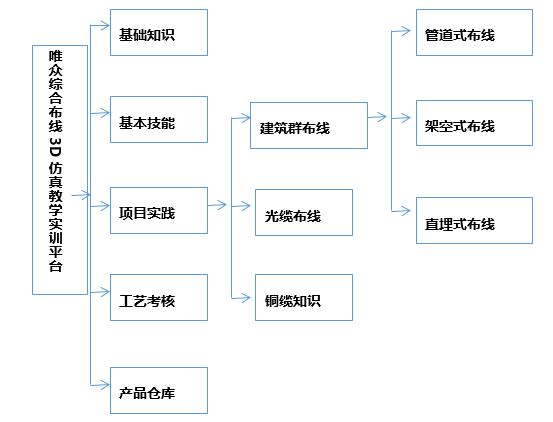 综合布线3D虚拟仿真教学实训平台架构图